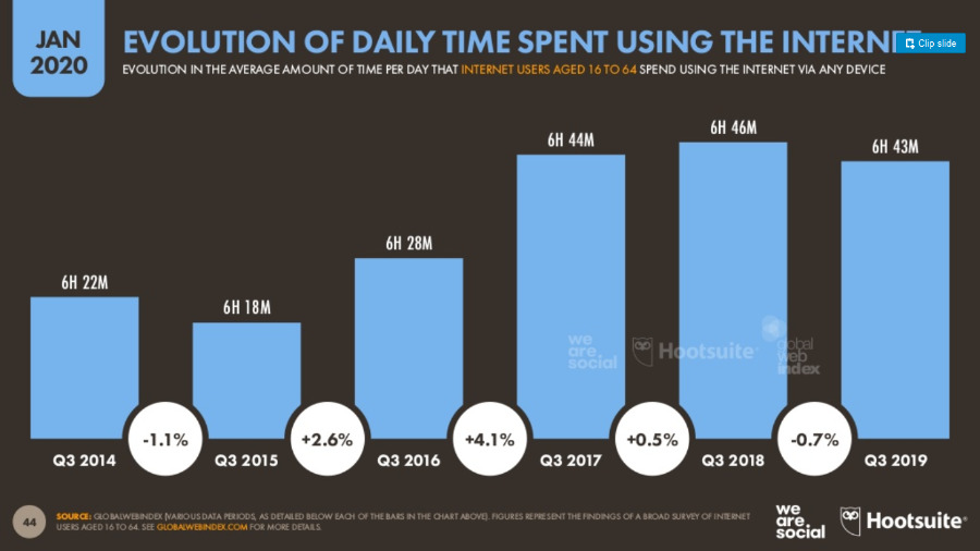 Average time spent on the Internet daily