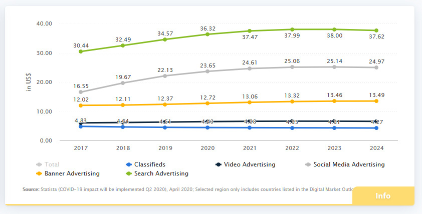 Digital advertising market value growth Statista jpg