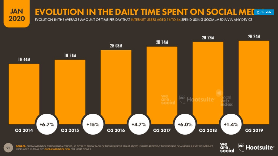 Evolution in daily time spent on soc media