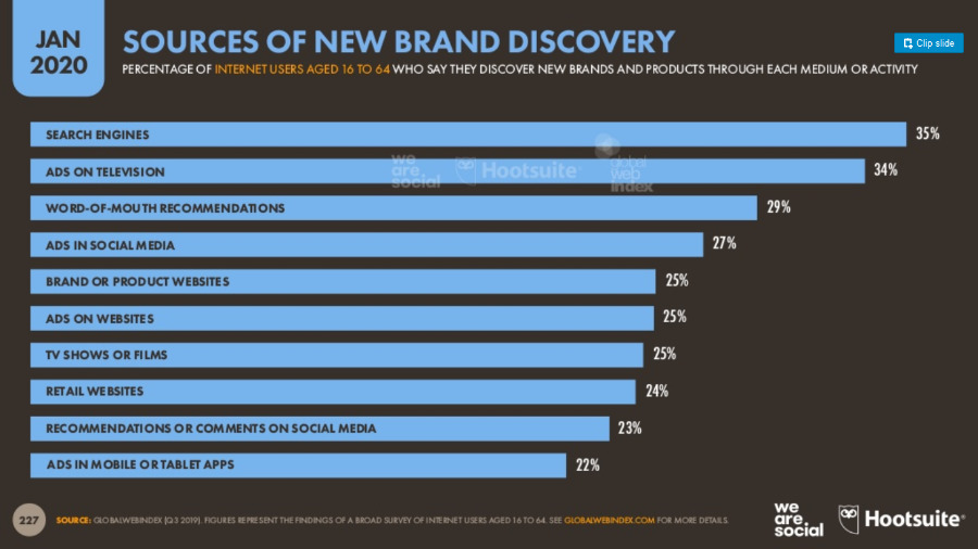 Sources of new brand discovery