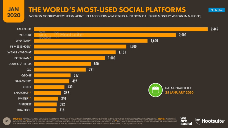 The worlds most used soc media platforms