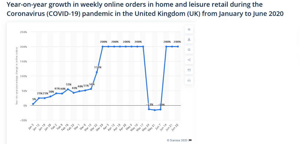 Online Orders in the UK during pandemic