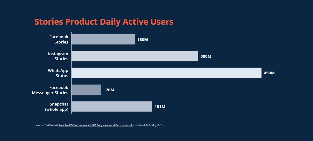 Social Media Stories Daily Active Users