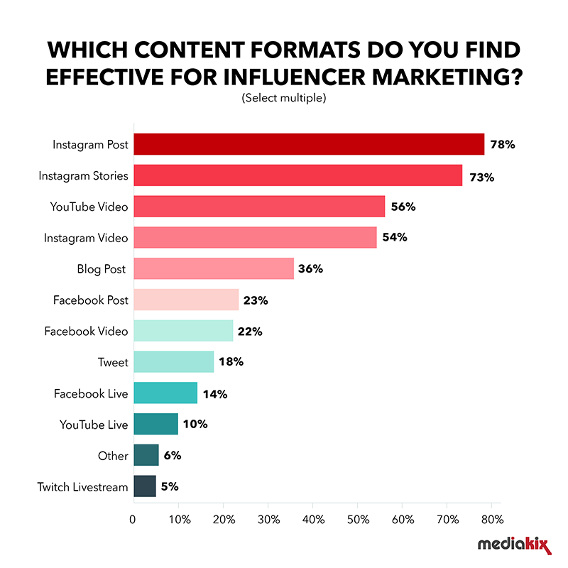 Which content formats are the most effective for influencer marketing