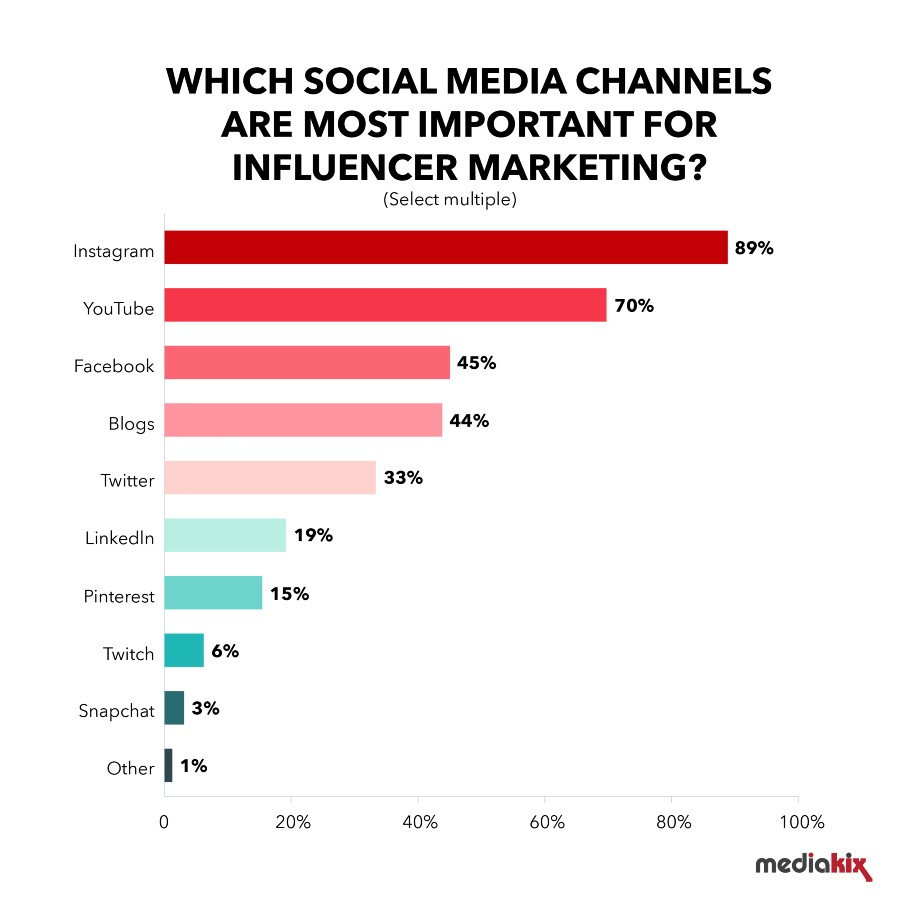 The most important social media channels for influencer marketing