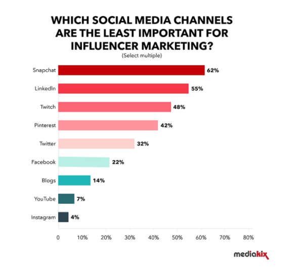 The least important social media channels for influencer marketing